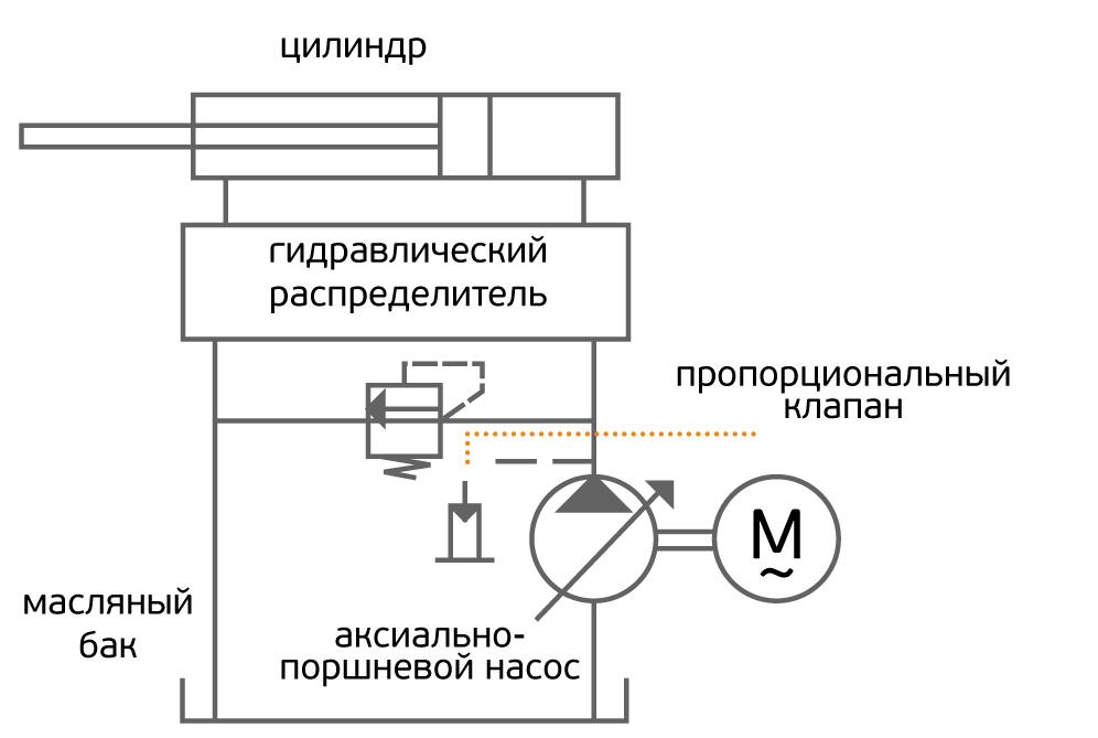 Схема работы термопластавтомата Siger Classic.  ТПА Siger Classic дают предсказуемый, надёжный результат и просты в...